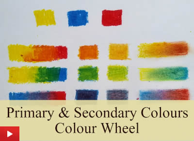 Primary colours, secondary colours, colour wheel